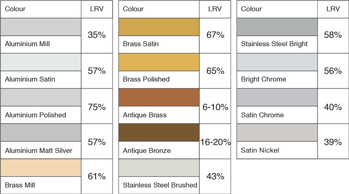 Stair Nosing Infill Colours LRV Percentage Values